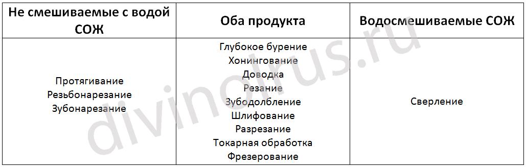 Типы обработки по видам СОЖ