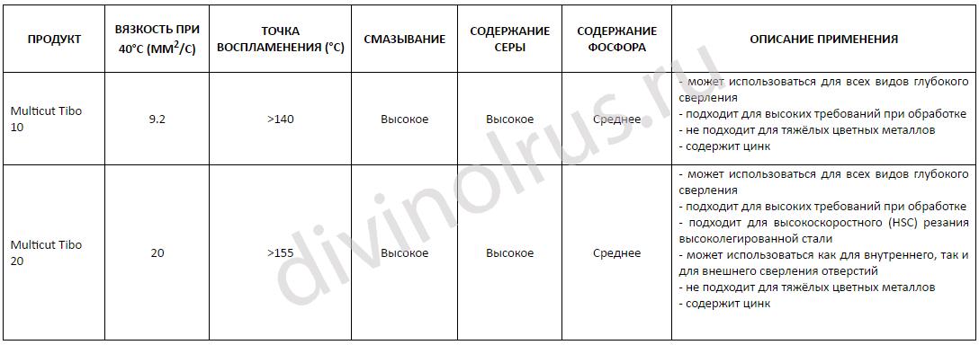 Сводная таблица СОЖ для глубокого сверления