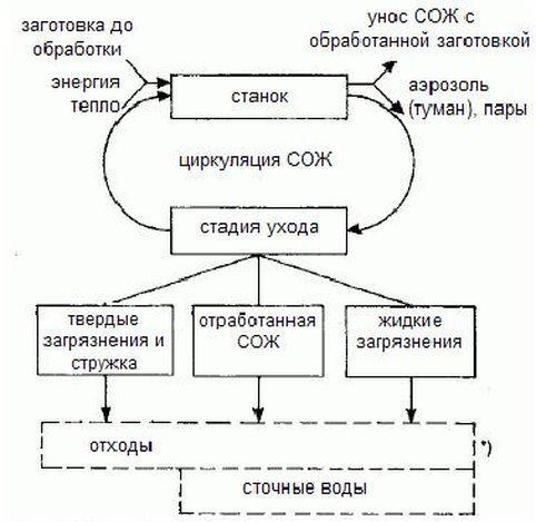 Схема циркуляции СОЖ