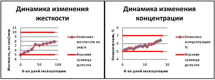 Пример построения диаграммы мониторинга