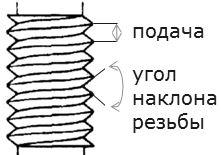 19.3 Multicut Резьба