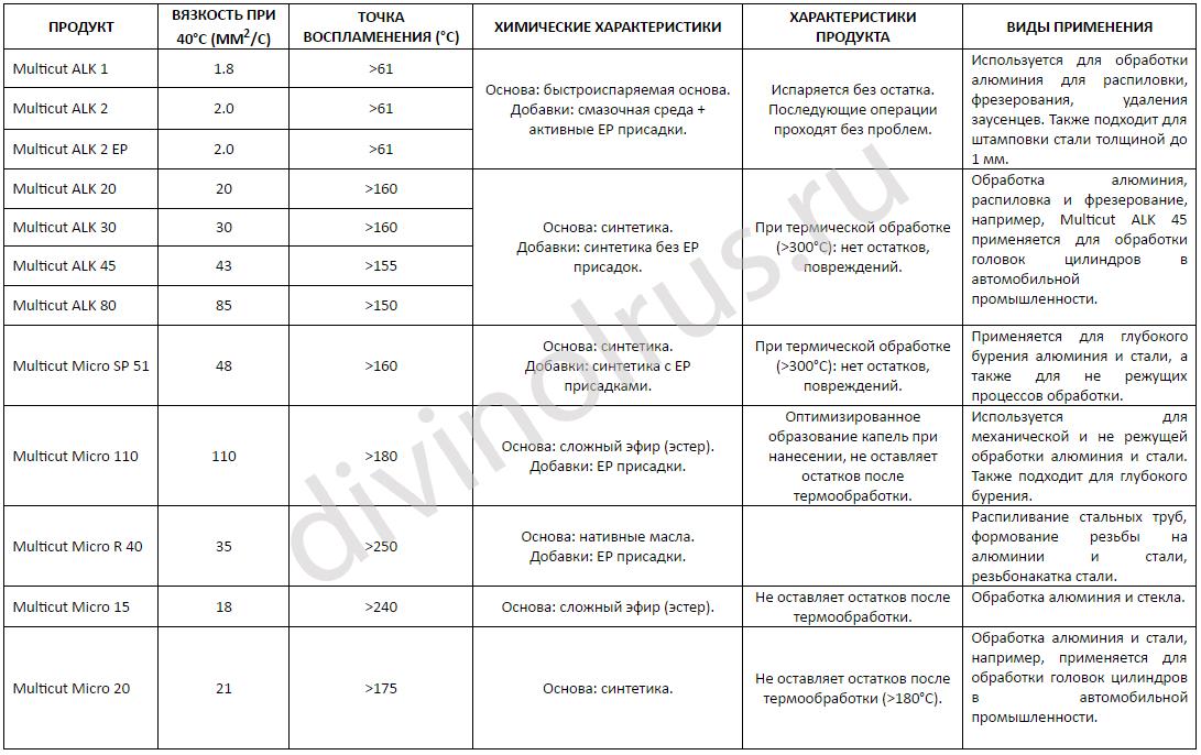 Сводная таблица СОЖ для процессов MQL и MCL