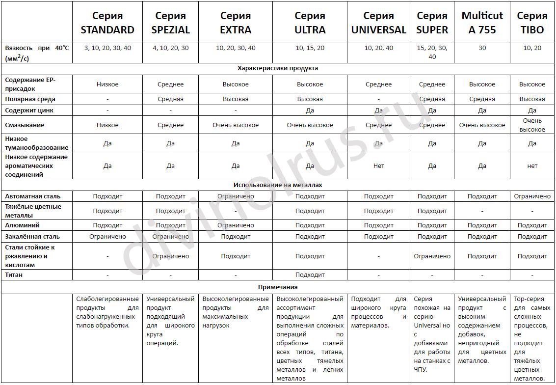 Сводная таблица СОЖ для широкого всех видов обработки