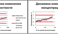 диаграмма мониторинга