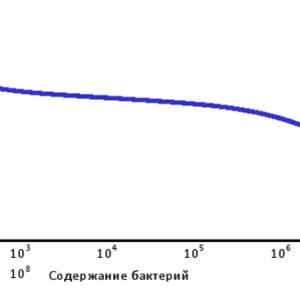 Отклонения уровня рН