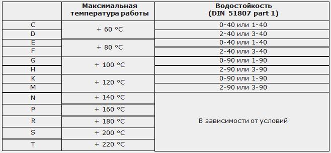 56 пластичные смазки кодовый символ температура