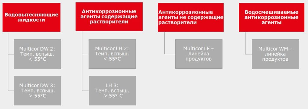 10 Multicor обзор