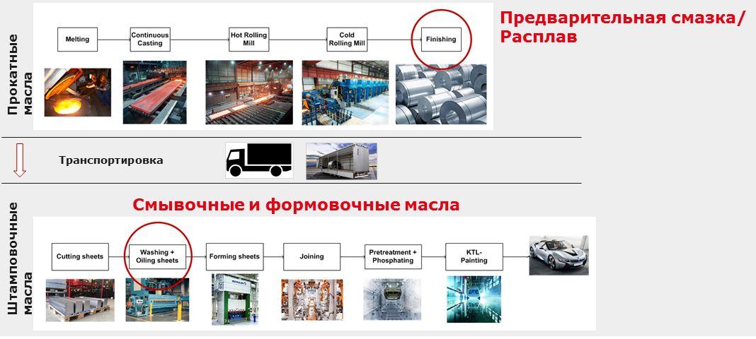 10 Multidraw Линейка для авто промышленности