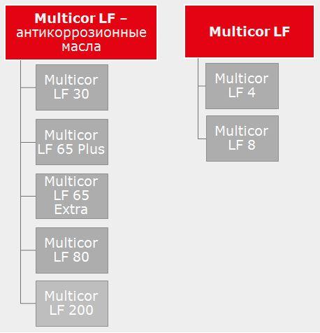 17 Multicor Антикоррозионные агенты, не содержащие растворители