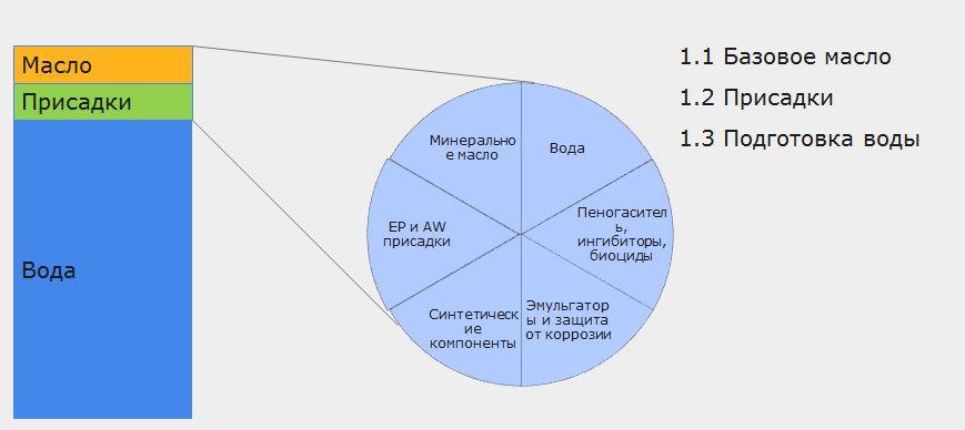 2 Структура водосмешиваемых СОЭ