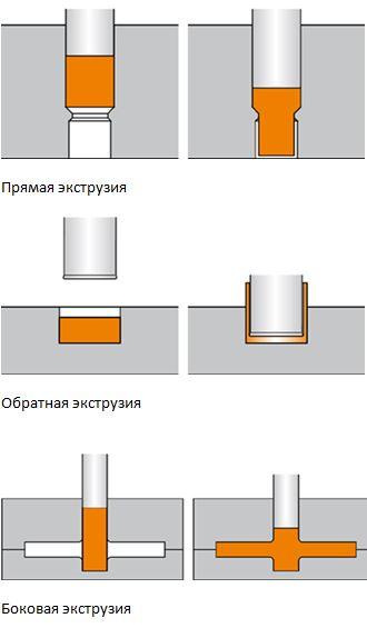 5 Multipress Производственный процесс