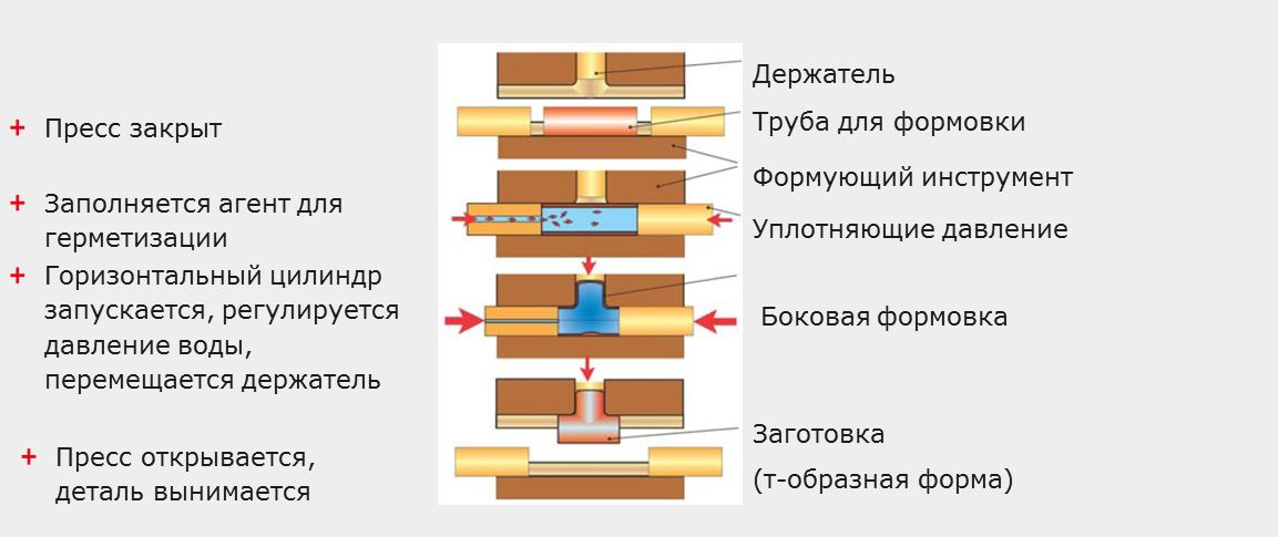 8 Multidraw Гидроформинг