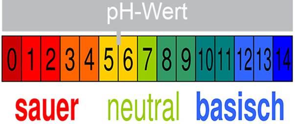 8 Zubora Значение уровня pH