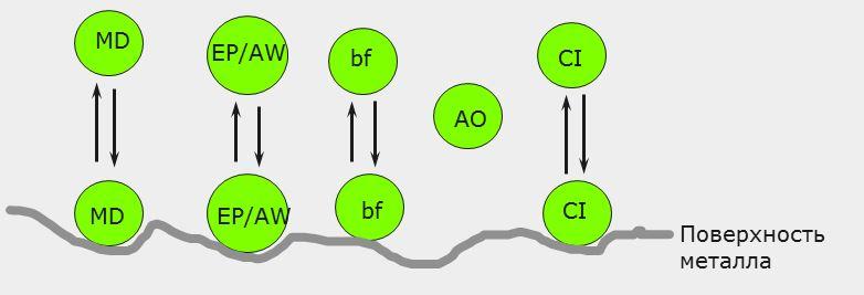 13 Multicut Присадки механизм действия